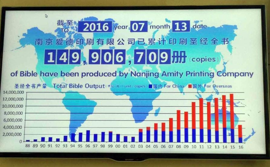 Amity Printing Press - Bibles for China & Overseas-min